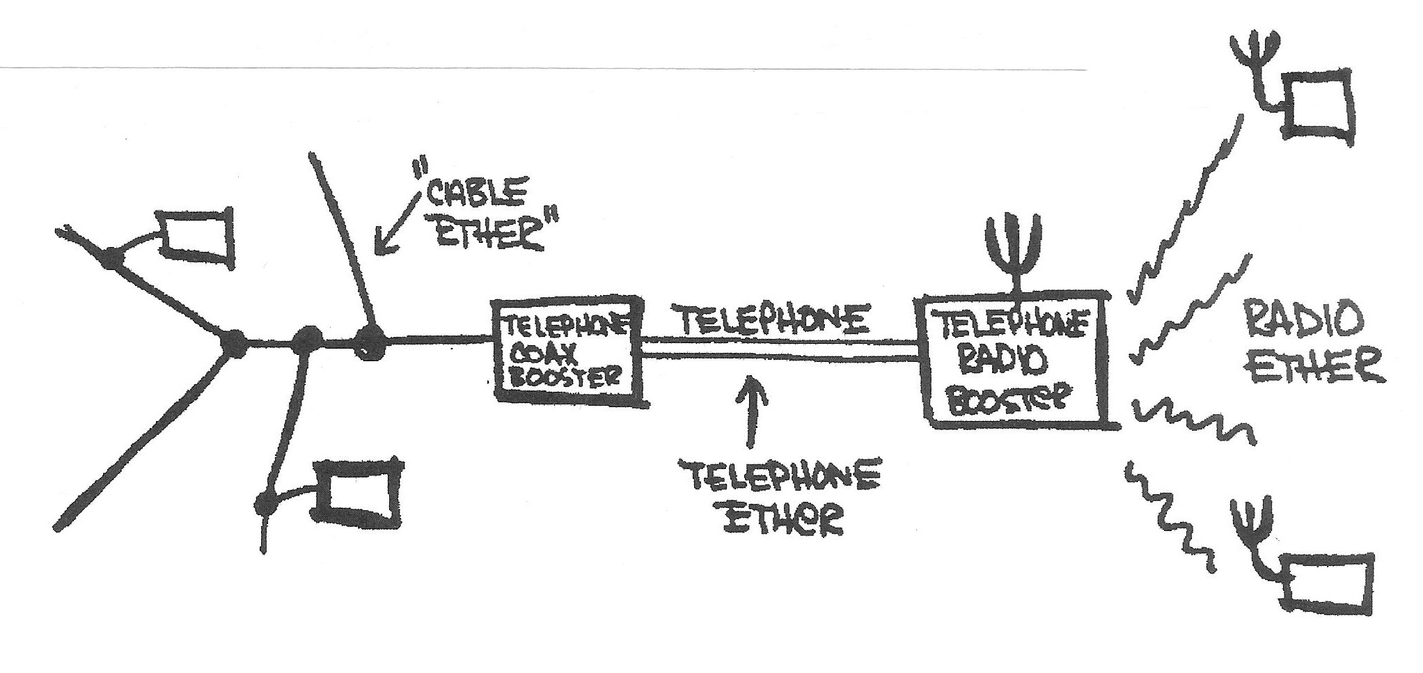Dematerialized Infrastructures Amodern Wired Network Diagram