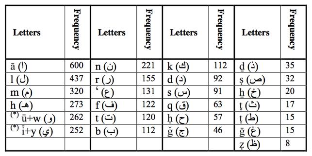 THE CRYPTOLOGICAL ORIGINS OF MACHINE TRANSLATION - Amodern